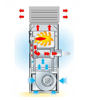 principinė stacionaraus šildytuvo veikimo schema.